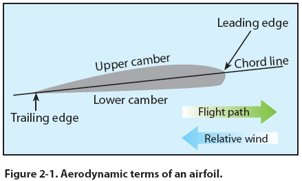 airfoil_terms.jpg